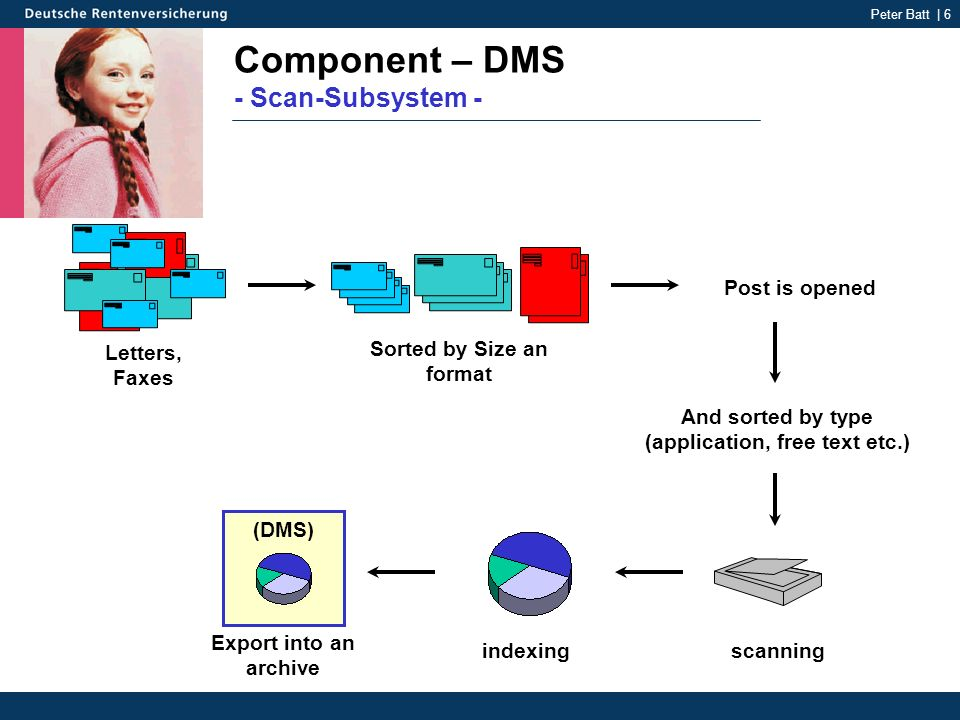 Peter Batt | 6 Component – DMS - Scan-Subsystem - Sorted by Size an format Post is opened And sorted by type (application, free text etc.) scanningindexing Export into an archive (DMS) Letters, Faxes