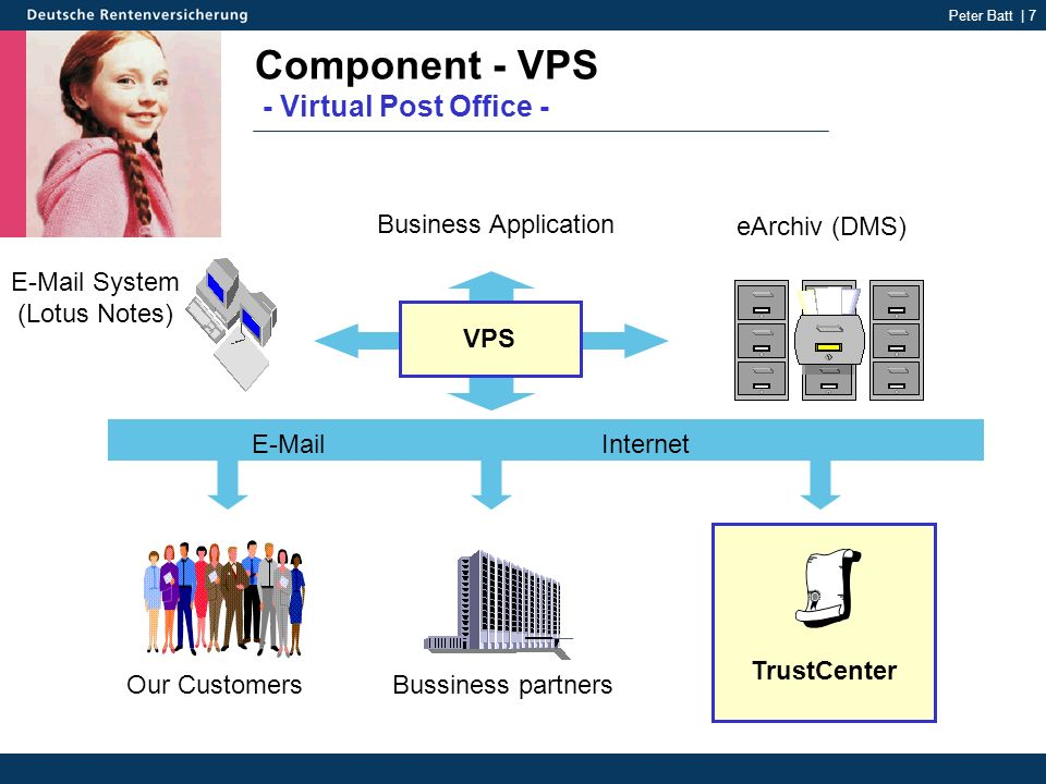 Peter Batt | 7 TrustCenter Component - VPS - Virtual Post Office - Bussiness partnersOur Customers eArchiv (DMS) Business Application E-Mail System (Lotus Notes) E-Mail Internet Virtuelle Poststelle VPS