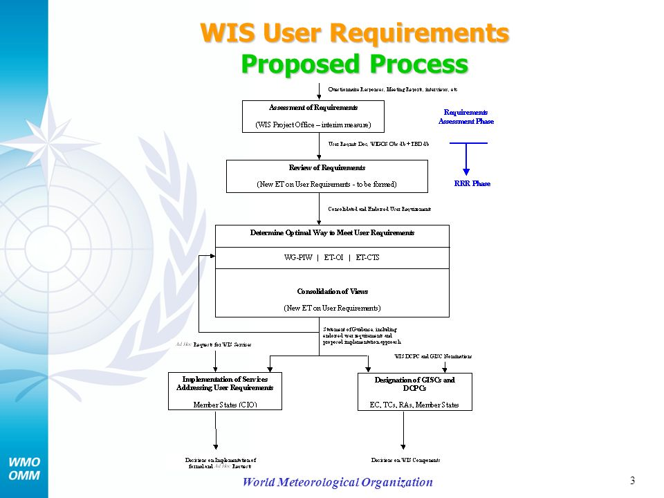 3 World Meteorological Organization WIS User Requirements Proposed Process