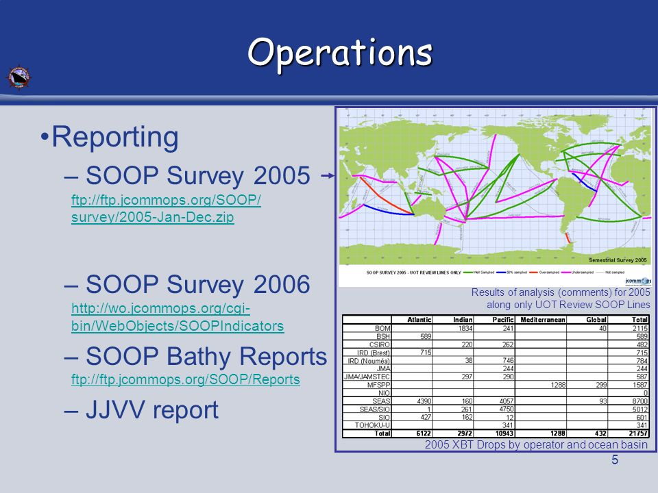 5 Operations Reporting – SOOP Survey 2005 ftp://ftp.jcommops.org/SOOP/ survey/2005-Jan-Dec.zip ftp://ftp.jcommops.org/SOOP/ survey/2005-Jan-Dec.zip – SOOP Survey 2006 http://wo.jcommops.org/cgi- bin/WebObjects/SOOPIndicators http://wo.jcommops.org/cgi- bin/WebObjects/SOOPIndicators – SOOP Bathy Reports ftp://ftp.jcommops.org/SOOP/Reports ftp://ftp.jcommops.org/SOOP/Reports – JJVV report 2005 XBT Drops by operator and ocean basin Results of analysis (comments) for 2005 along only UOT Review SOOP Lines