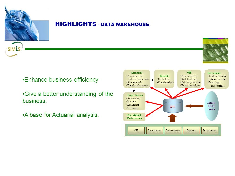 Enhance business efficiency Give a better understanding of the business.