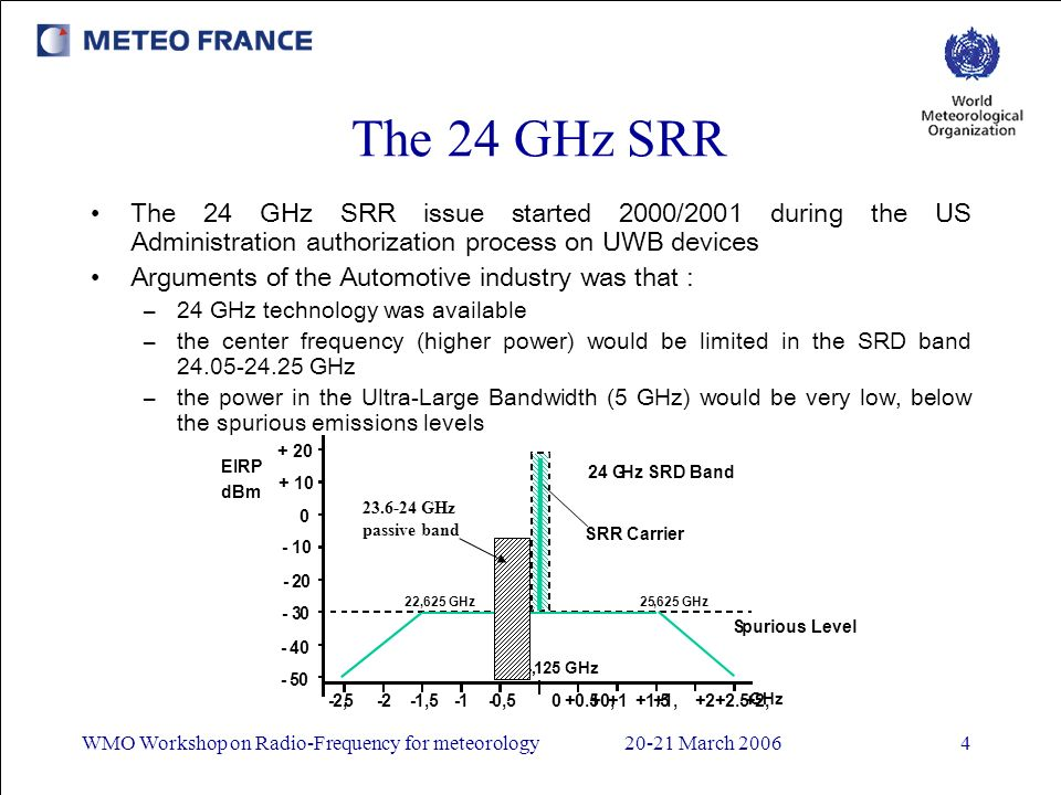 WMO Workshop on Radio-Frequency for meteorology20-21 March 20064 The 24 GHz SRR The 24 GHz SRR issue started 2000/2001 during the US Administration au