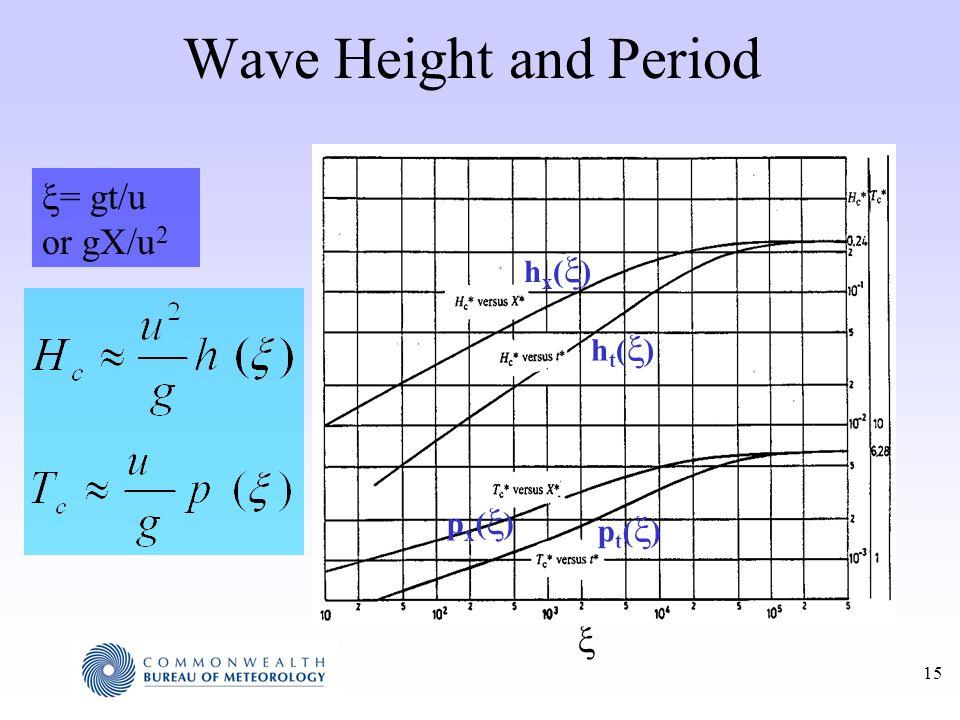 15 Wave Height and Period h x ( ) h t ( ) p x ( ) p t ( ) = gt/u or gX/u 2