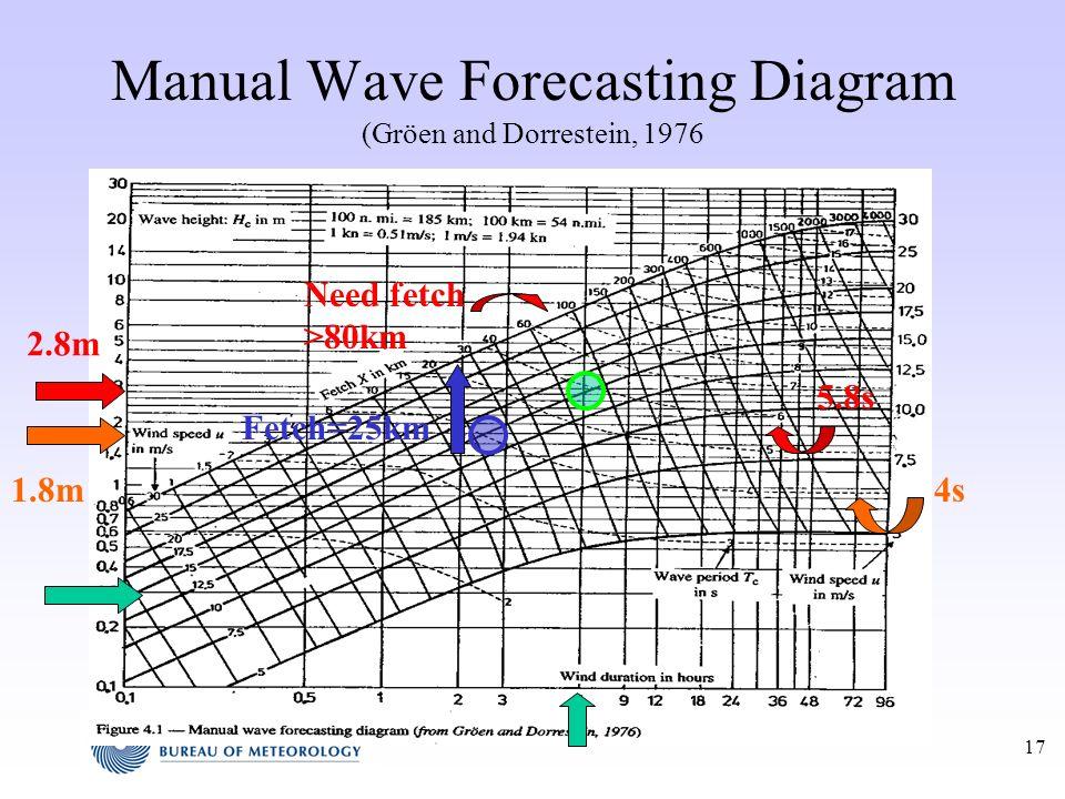 17 Manual Wave Forecasting Diagram (Gröen and Dorrestein, 1976 Need fetch >80km 2.8m 5.8s Fetch=25km 1.8m4s