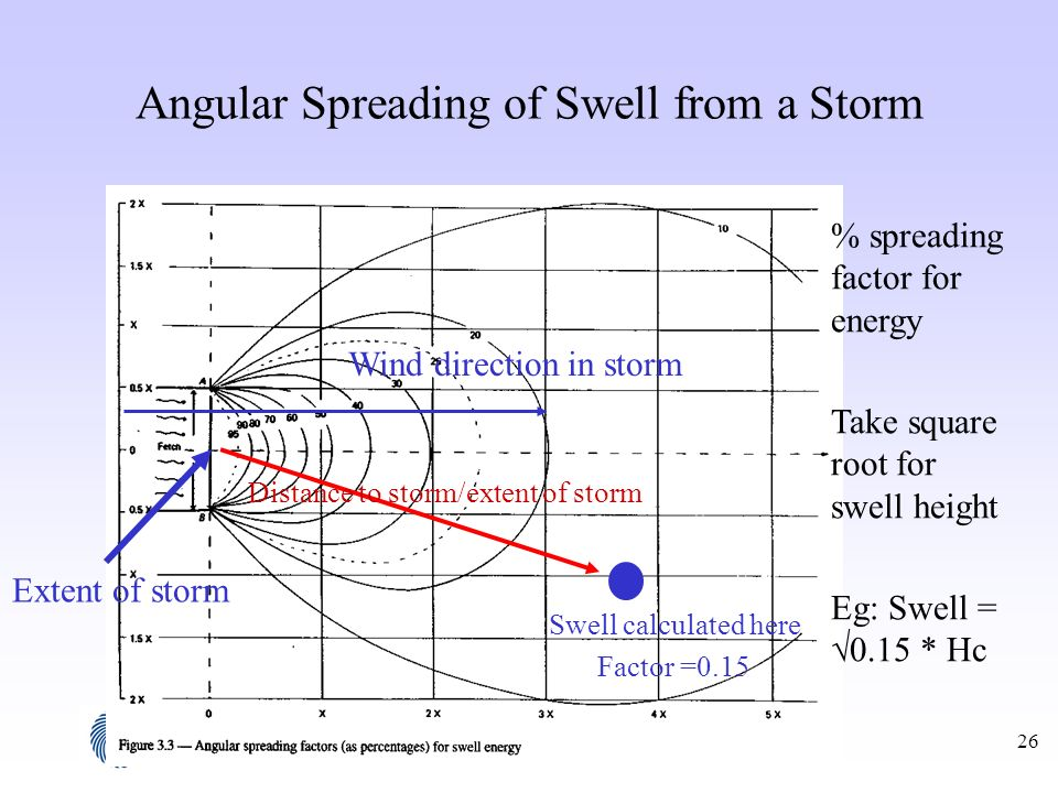 26 Angular Spreading of Swell from a Storm Extent of storm Wind direction in storm Swell calculated here Factor =0.15 Distance to storm/extent of stor