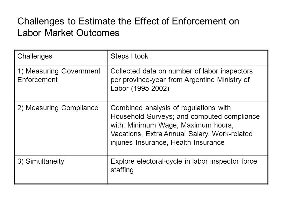 Challenges to Estimate the Effect of Enforcement on Labor Market Outcomes ChallengesSteps I took 1) Measuring Government Enforcement Collected data on number of labor inspectors per province-year from Argentine Ministry of Labor ( ) 2) Measuring ComplianceCombined analysis of regulations with Household Surveys; and computed compliance with: Minimum Wage, Maximum hours, Vacations, Extra Annual Salary, Work-related injuries Insurance, Health Insurance 3) SimultaneityExplore electoral-cycle in labor inspector force staffing