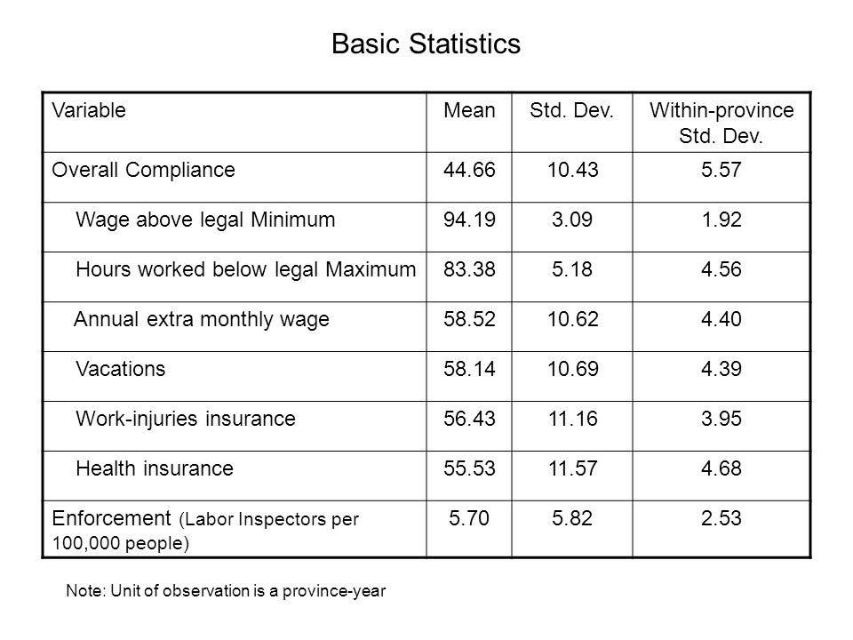 Basic Statistics VariableMeanStd. Dev.Within-province Std. Dev. Overall Compliance44.6610.435.57 Wage above legal Minimum94.193.091.92 Hours worked be