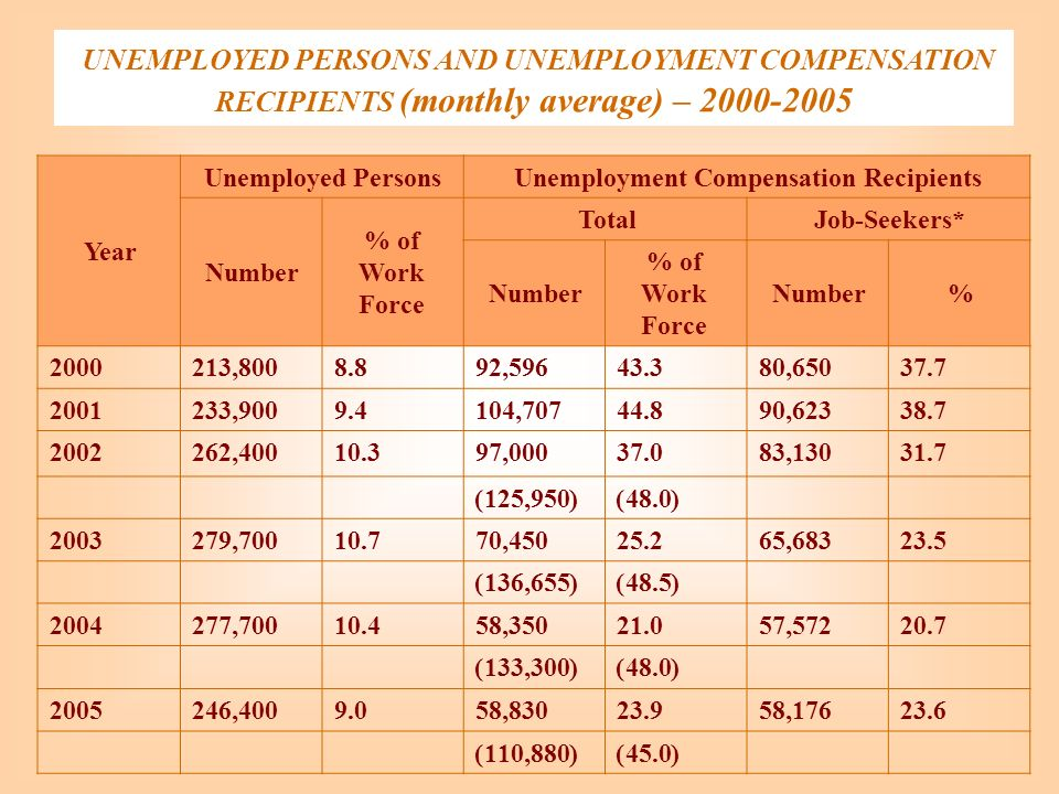 UNEMPLOYED PERSONS AND UNEMPLOYMENT COMPENSATION RECIPIENTS (monthly average) – 2000-2005 Unemployment Compensation RecipientsUnemployed Persons Year Job-Seekers*Total % of Work Force Number % % of Work Force Number 37.780,65043.392,5968.8213,8002000 38.790,62344.8104,7079.4233,9002001 31.783,13037.097,00010.3262,4002002 (48.0)(125,950) 23.565,68325.270,45010.7279,7002003 (48.5)(136,655) 20.757,57221.058,35010.4277,7002004 (48.0)(133,300) 23.658,17623.958,8309.0246,4002005 (45.0)(110,880) * Not including participants in vocational training.