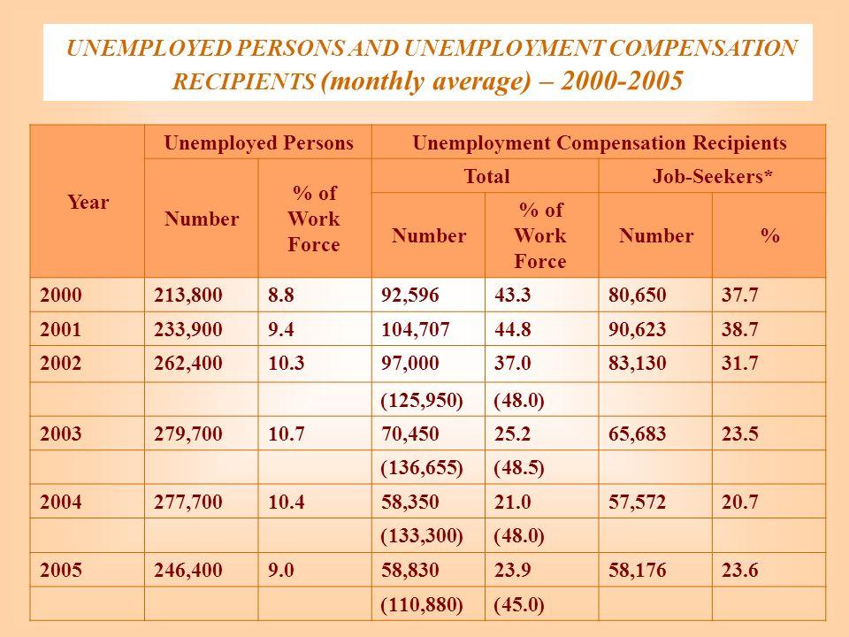 UNEMPLOYED PERSONS AND UNEMPLOYMENT COMPENSATION RECIPIENTS (monthly average) – 2000-2005 Unemployment Compensation RecipientsUnemployed Persons Year