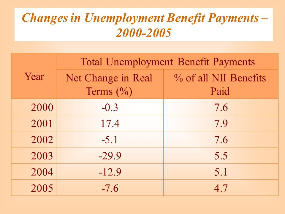 Changes in Unemployment Benefit Payments – 2000-2005 Total Unemployment Benefit Payments Year % of all NII Benefits Paid Net Change in Real Terms (%) 7.6-0.32000 7.917.42001 7.6-5.12002 5.5-29.92003 5.1-12.92004 4.7-7.62005