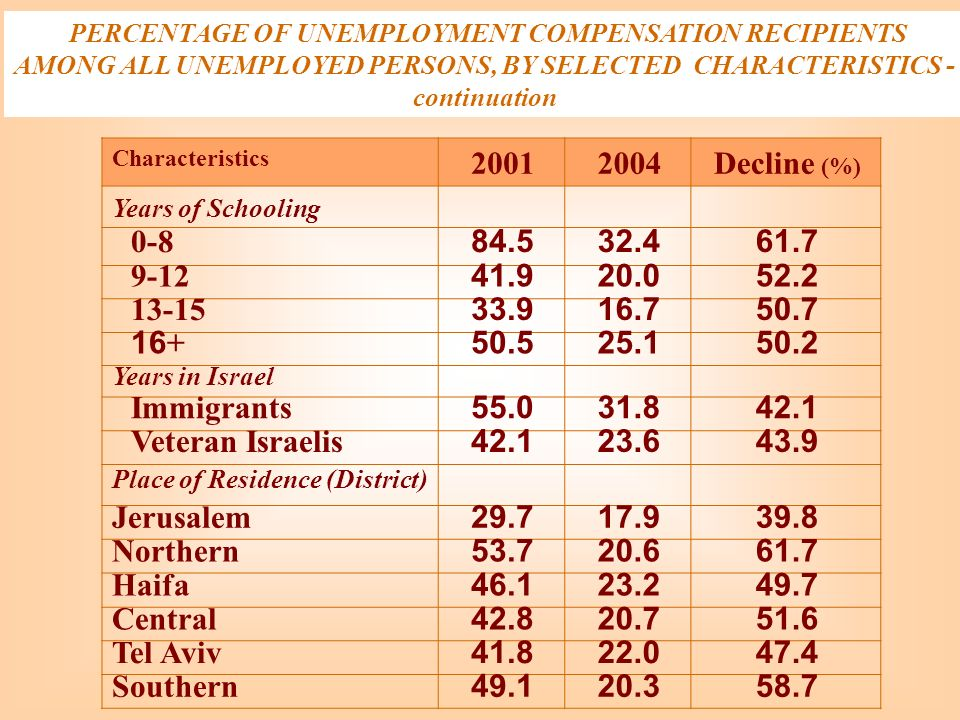 PERCENTAGE OF UNEMPLOYMENT COMPENSATION RECIPIENTS AMONG ALL UNEMPLOYED PERSONS, BY SELECTED CHARACTERISTICS - continuation Decline (%) 20042001 Chara