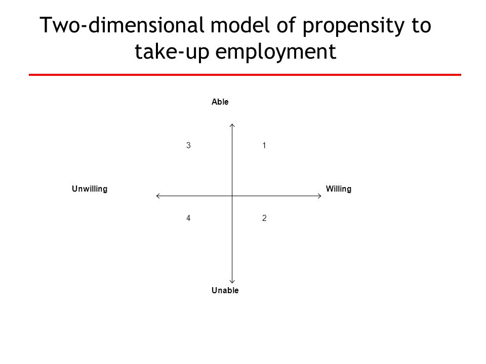 Two-dimensional model of propensity to take-up employment Able UnwillingWilling Unable 13 42