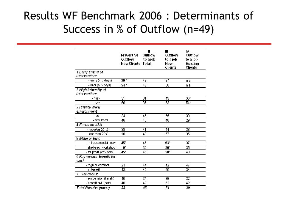 Results WF Benchmark 2006 : Determinants of Success in % of Outflow (n=49)
