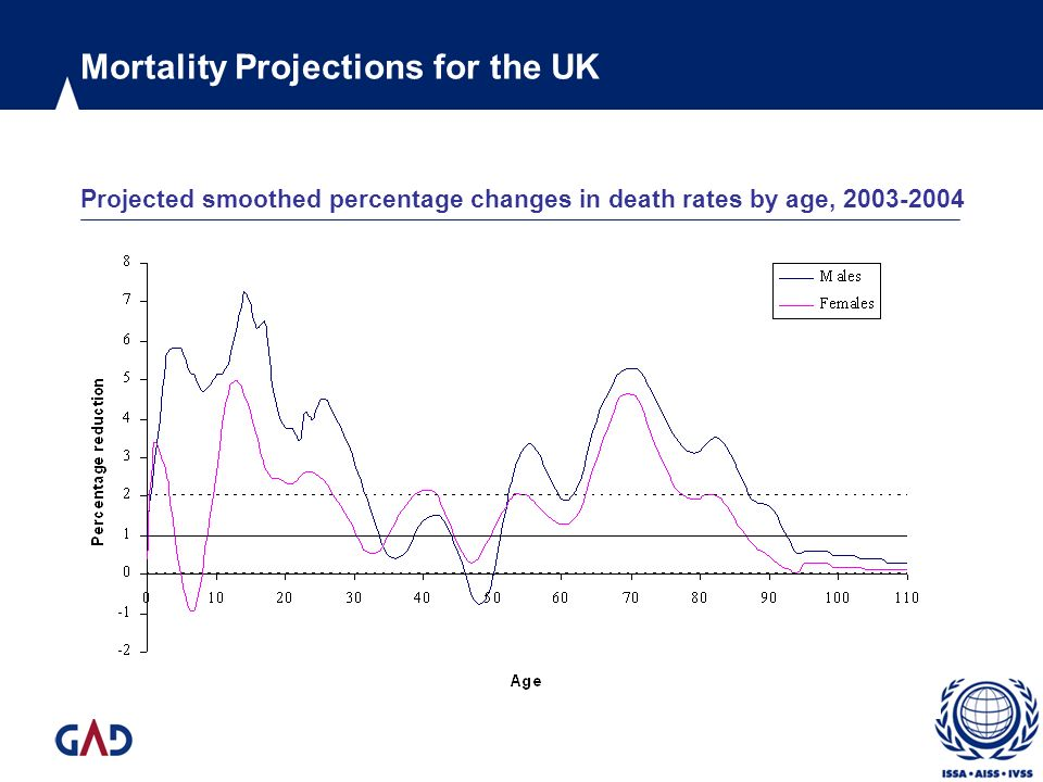 Mortality Projections for the UK Projected smoothed percentage changes in death rates by age, 2003-2004