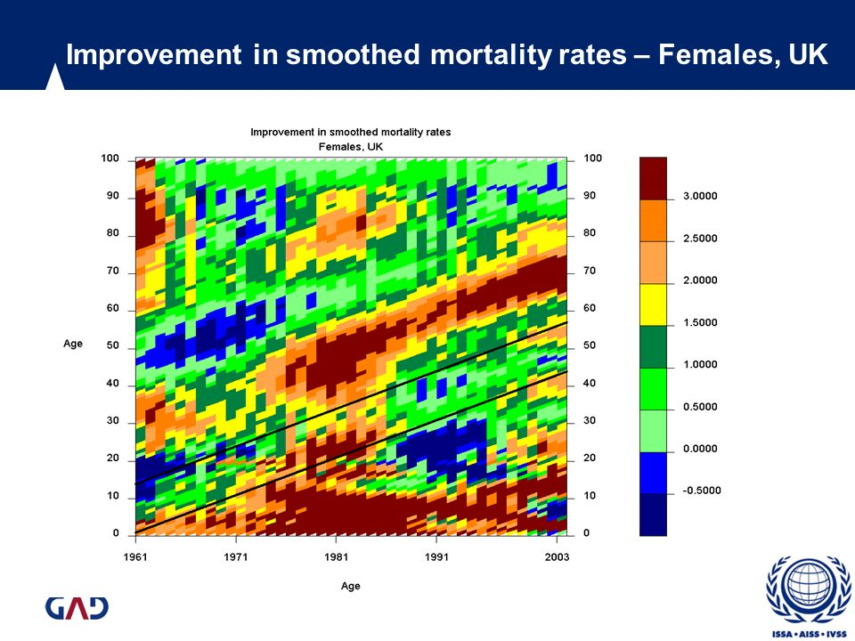 Improvement in smoothed mortality rates – Females, UK
