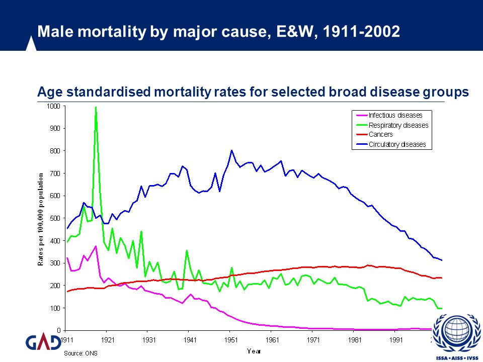 Male mortality by major cause, E&W, 1911-2002 Age standardised mortality rates for selected broad disease groups