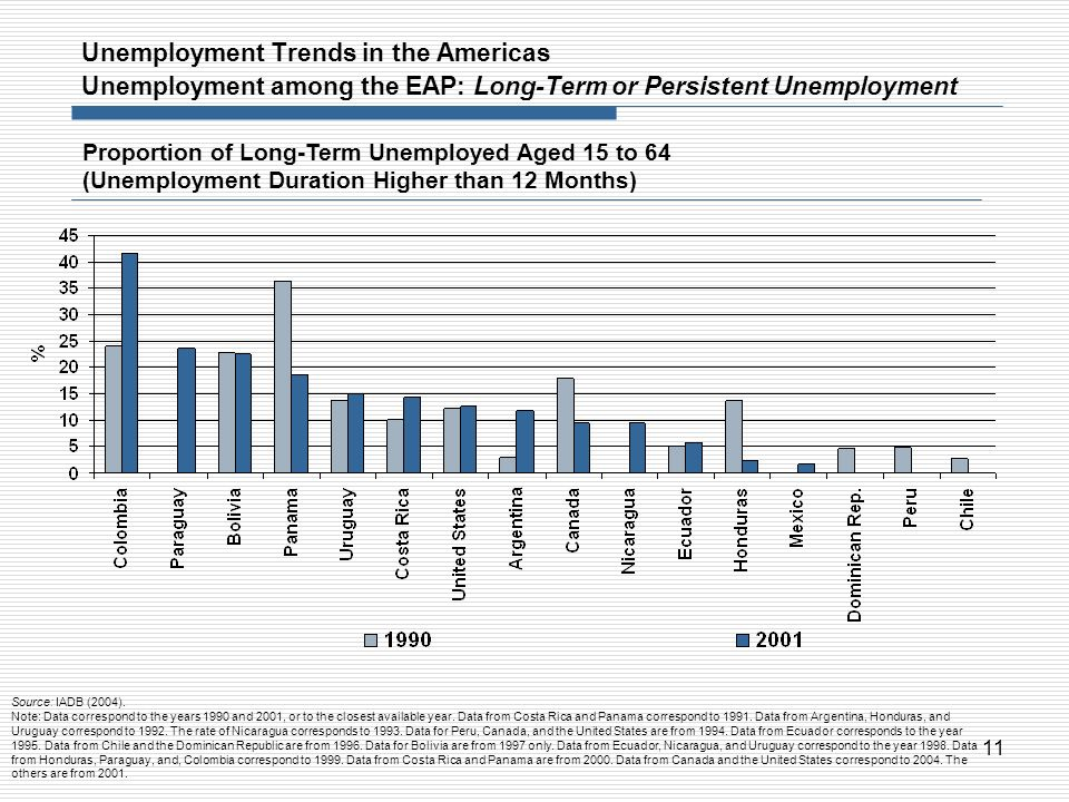 11 Unemployment Trends in the Americas Unemployment among the EAP: Long-Term or Persistent Unemployment Proportion of Long-Term Unemployed Aged 15 to