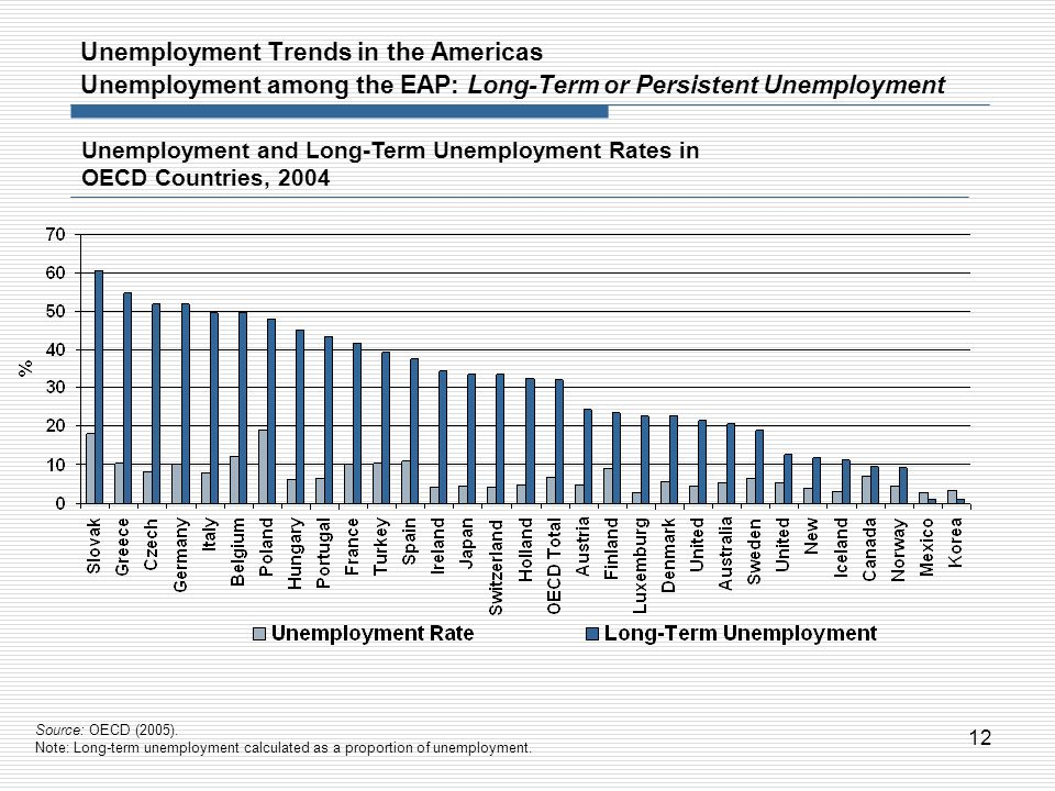 12 Unemployment and Long-Term Unemployment Rates in OECD Countries, 2004 Source: OECD (2005). Note: Long-term unemployment calculated as a proportion