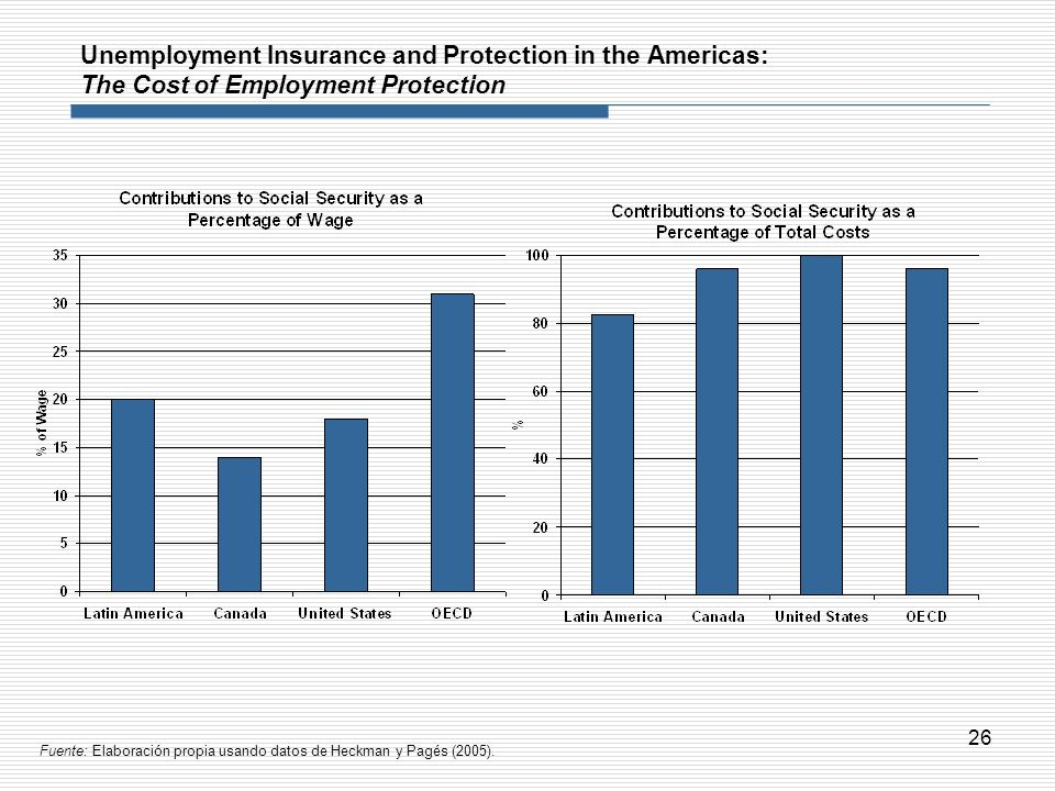 26 Unemployment Insurance and Protection in the Americas: The Cost of Employment Protection Fuente: Elaboración propia usando datos de Heckman y Pagés