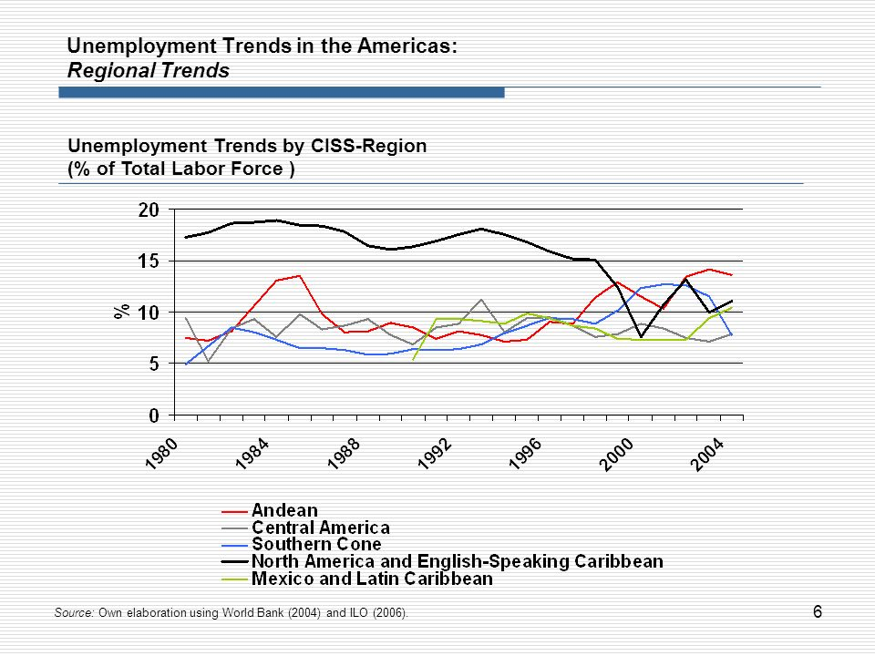 6 Unemployment Trends in the Americas: Regional Trends Unemployment Trends by CISS-Region (% of Total Labor Force ) Source: Own elaboration using Worl