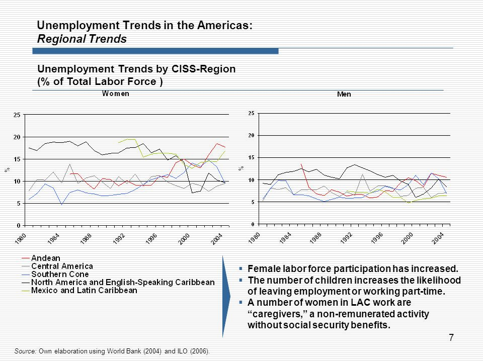 7 Unemployment Trends by CISS-Region (% of Total Labor Force ) Unemployment Trends in the Americas: Regional Trends Female labor force participation h