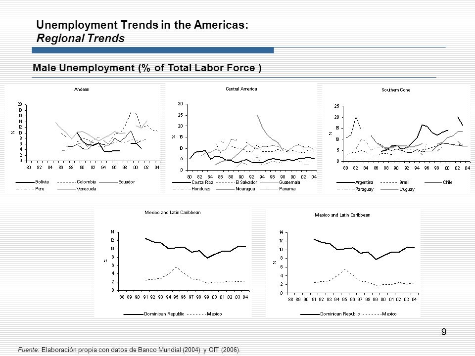 9 Unemployment Trends in the Americas: Regional Trends Male Unemployment (% of Total Labor Force ) Fuente: Elaboración propia con datos de Banco Mundi