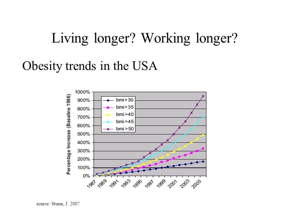 Living longer Working longer Obesity trends in the USA source: Sturm, J. 2007