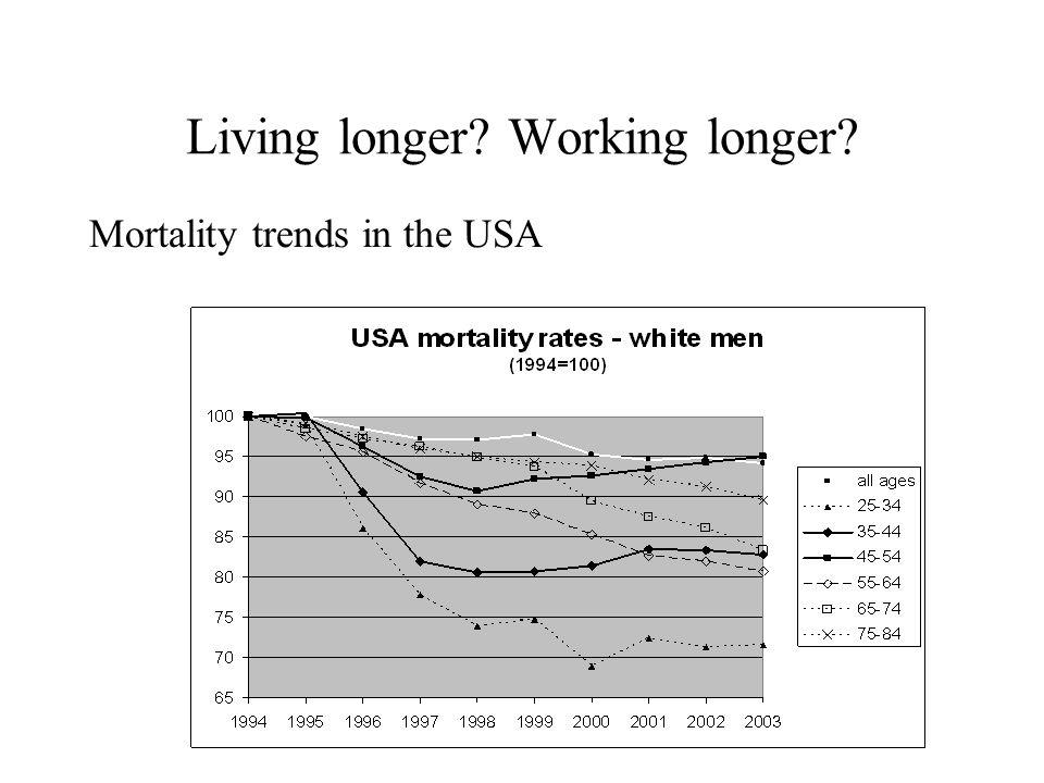 Living longer Working longer Mortality trends in the USA