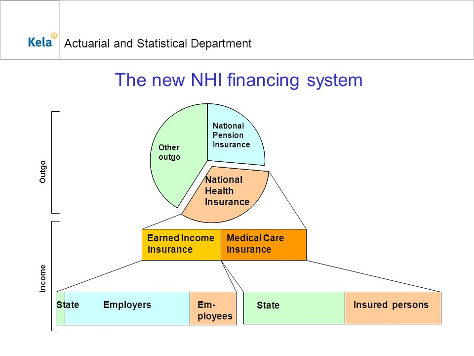Actuarial and Statistical Department The new NHI financing system Other outgo National Health Insurance National Pension Insurance State Insured perso