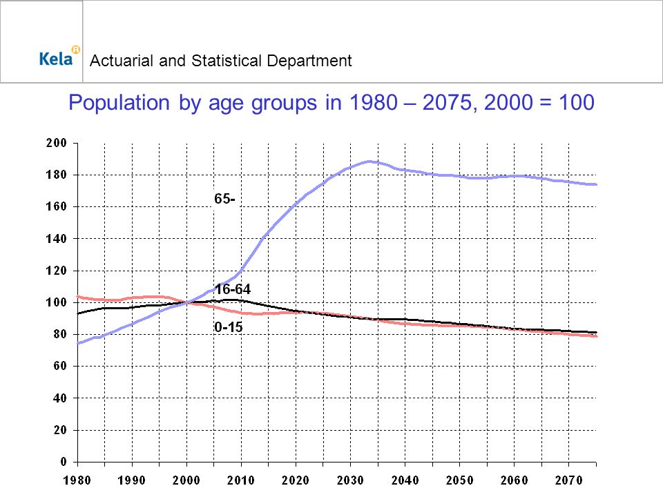 Actuarial and Statistical Department Population by age groups in 1980 – 2075, 2000 = 100