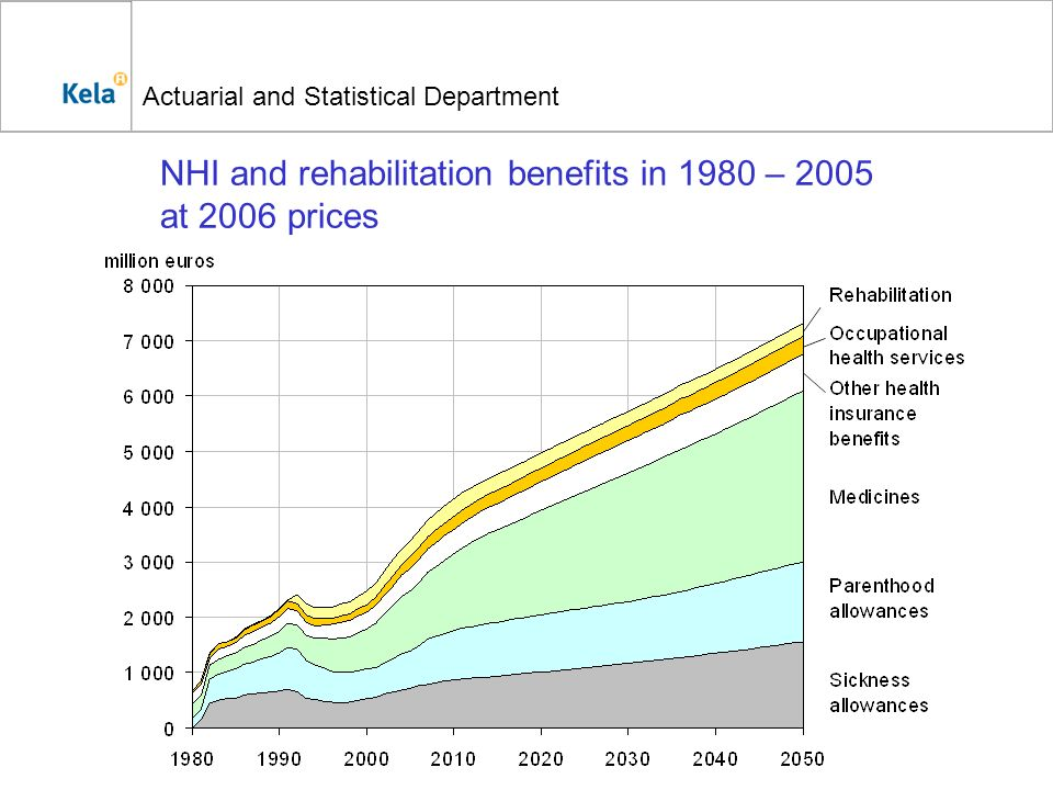 Actuarial and Statistical Department NHI and rehabilitation benefits in 1980 – 2005 at 2006 prices