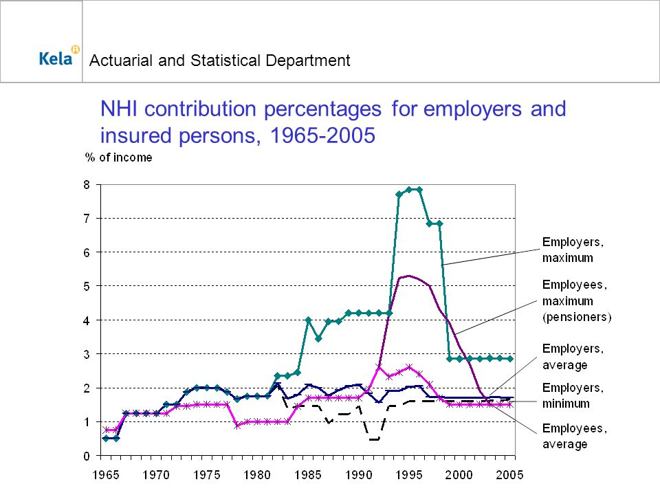 Actuarial and Statistical Department NHI contribution percentages for employers and insured persons, 1965-2005