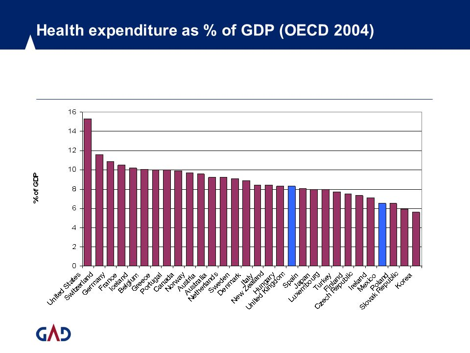 Health expenditure as % of GDP (OECD 2004)