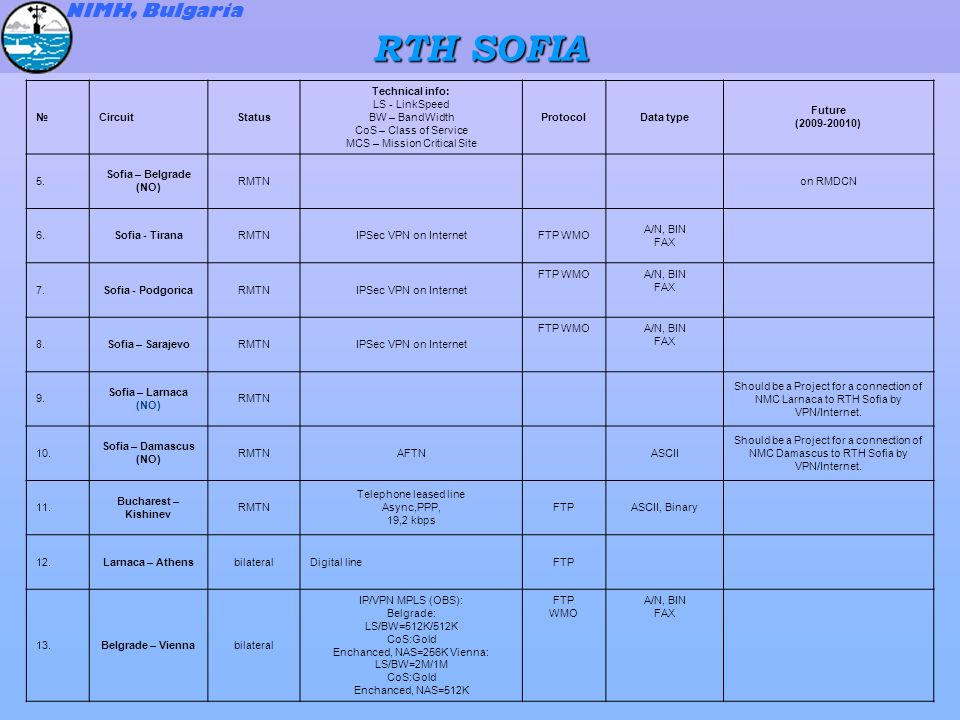 RTH SOFIA NIMH, Bulgaria CircuitStatus Technical info: LS - LinkSpeed BW – BandWidth CoS – Class of Service MCS – Mission Critical Site ProtocolData type Future (2009-20010) 5.