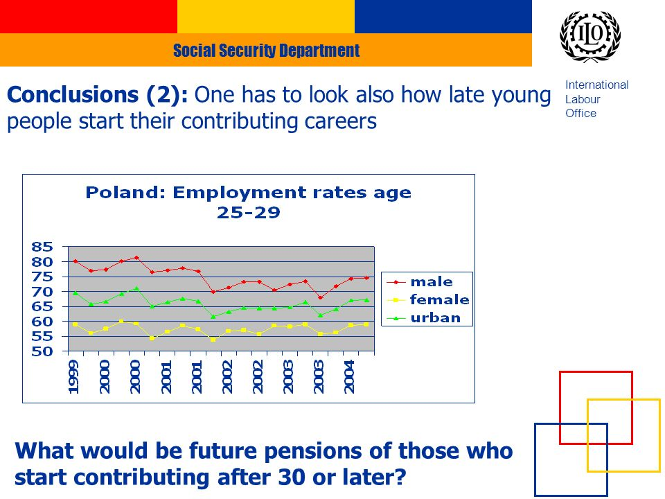 Social Security Department International Labour Office Conclusions (2): One has to look also how late young people start their contributing careers What would be future pensions of those who start contributing after 30 or later