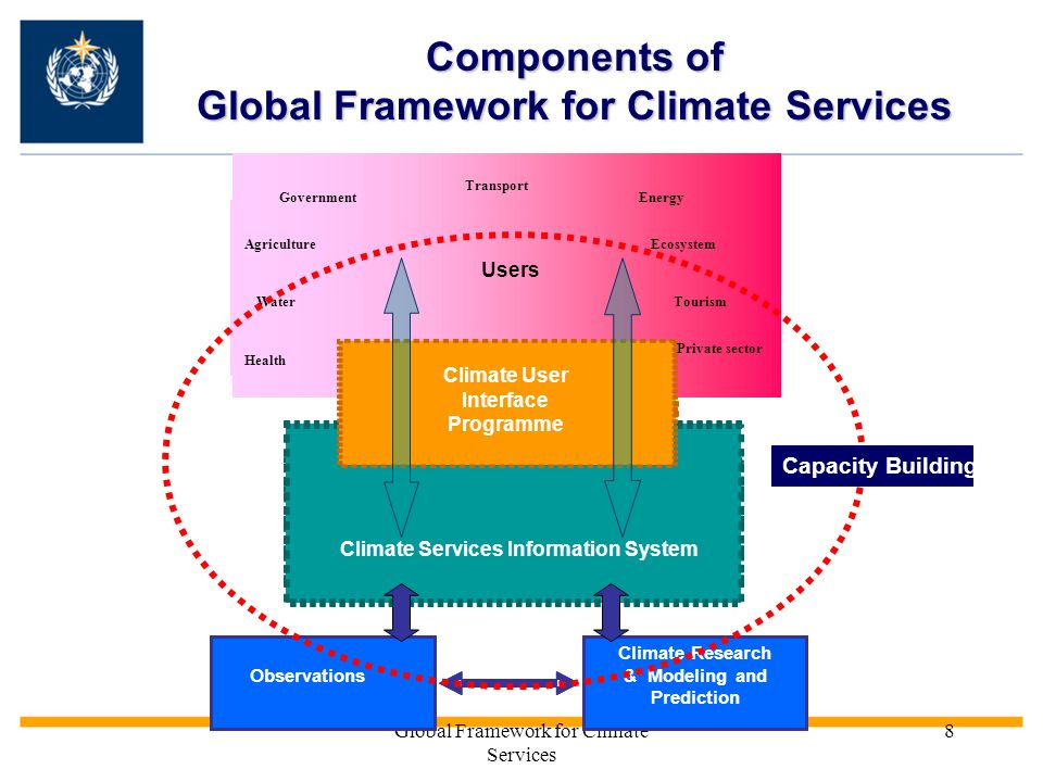 Global Framework for Climate Services 8 Components of Global Framework for Climate Services Research & Modeling and Prediction Health Agriculture Transport Tourism WaterEnergy Ecosystem SectoralUsers Climate Services Information System User Interface Programme Climate Research & Modeling and Prediction Observations Health Agriculture Transport TourismWater Energy Ecosystem Users Climate Services Information System Climate User Interface Programme Government Private sector Capacity Building