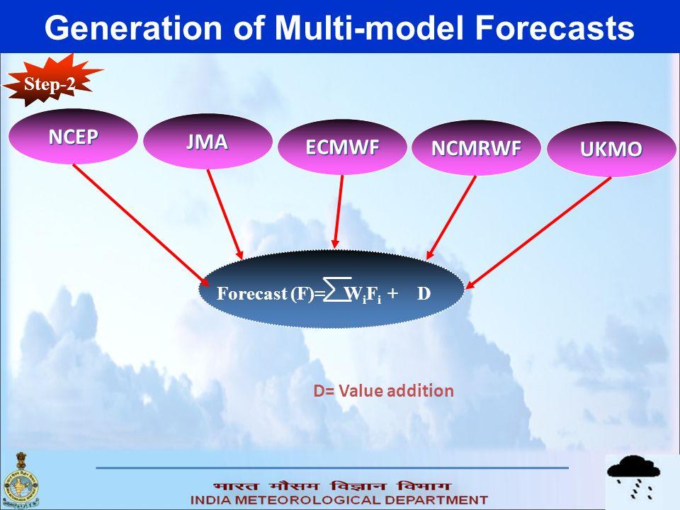 Step-2 Forecast (F)= W i F i + D D= Value addition NCEP JMA ECMWF NCMRWF UKMO Generation of Multi-model Forecasts