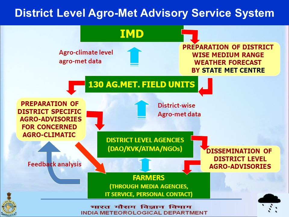 IMD 130 AG.MET. FIELD UNITS DISTRICT LEVEL AGENCIES (DAO/KVK/ATMA/NGOs) PREPARATION OF DISTRICT WISE MEDIUM RANGE WEATHER FORECAST BY STATE MET CENTRE