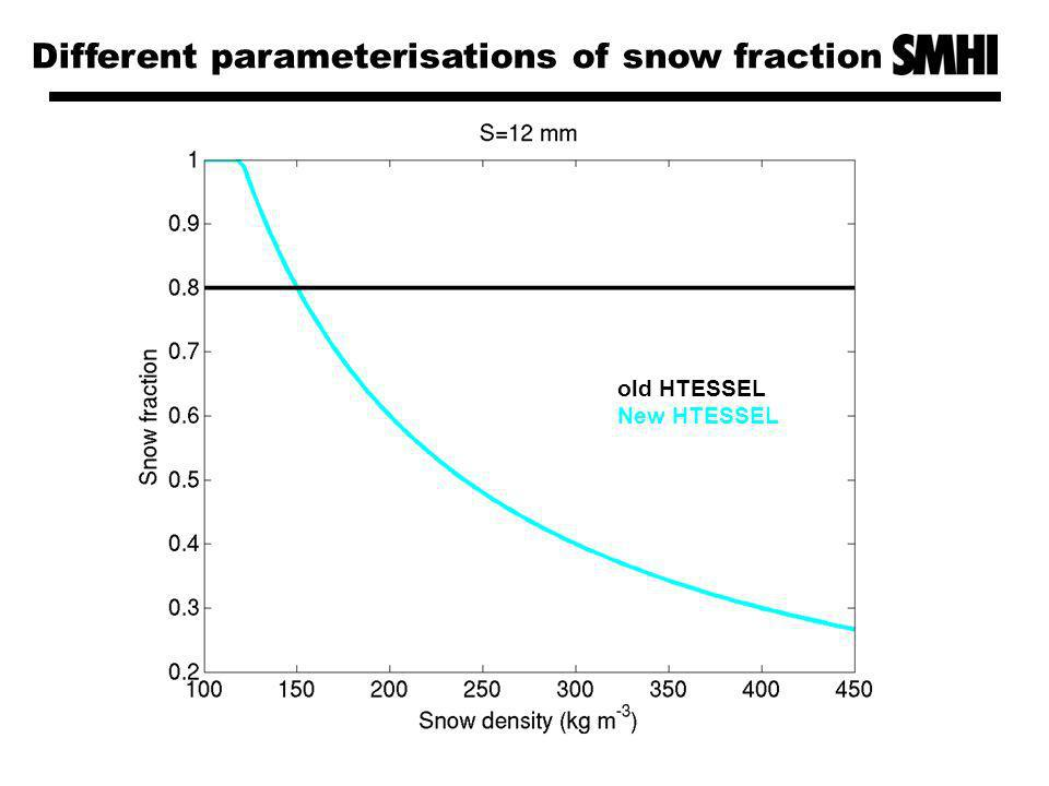 Different parameterisations of snow fraction old HTESSEL New HTESSEL