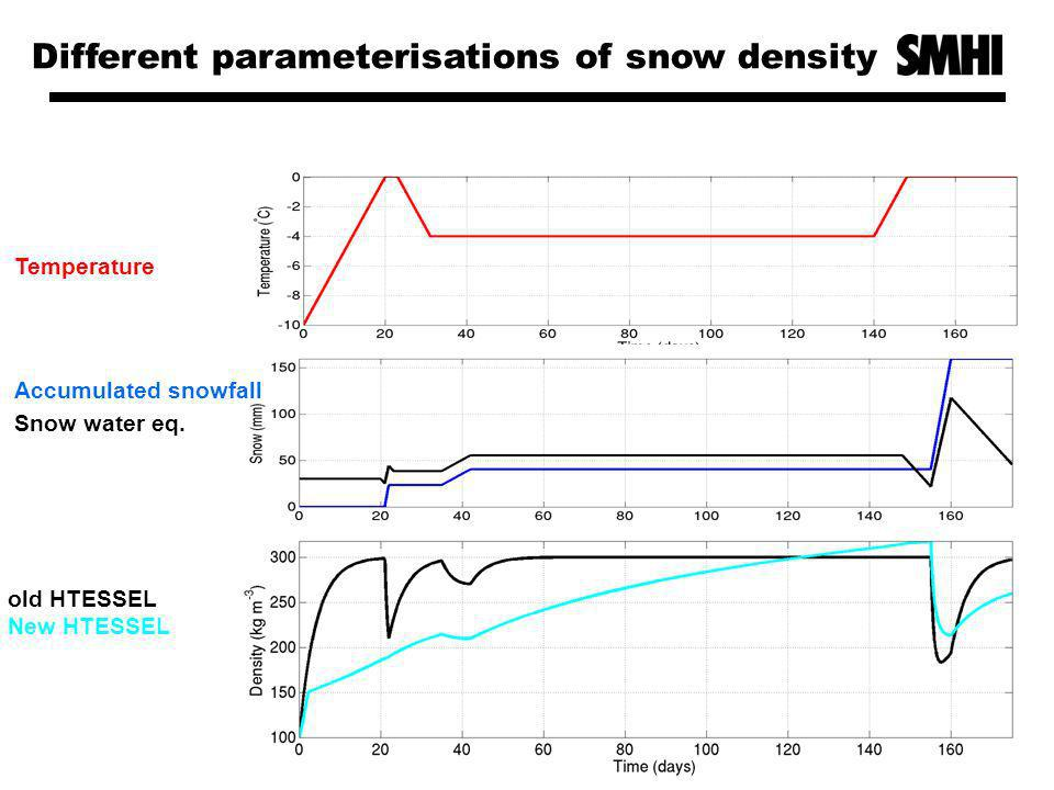 Temperature Accumulated snowfall Snow water eq.