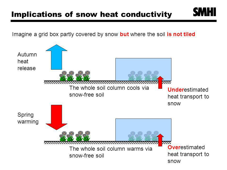 Implications of snow heat conductivity Imagine a grid box partly covered by snow but where the soil is not tiled Autumn heat release The whole soil column cools via snow-free soil Spring warming The whole soil column warms via snow-free soil Underestimated heat transport to snow Overestimated heat transport to snow