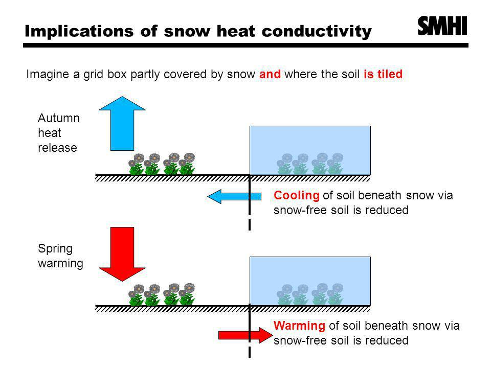 Implications of snow heat conductivity Imagine a grid box partly covered by snow and where the soil is tiled Autumn heat release Cooling of soil beneath snow via snow-free soil is reduced Spring warming Warming of soil beneath snow via snow-free soil is reduced