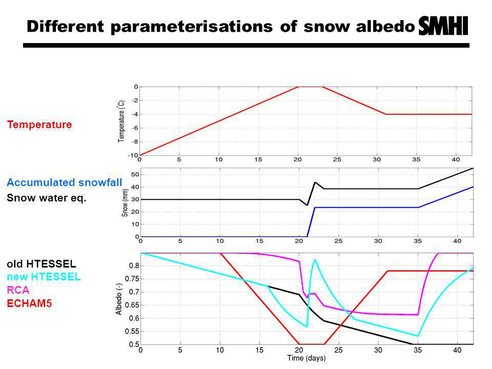 Conclusions Also from a recent snow Workshop in Kuopio, Finland Snow albedo = f( ageing, temperature ) is more realistic than f( one of the factors ) Modelling of snow fraction should include the hysteresis effect of snow growth/melt.
