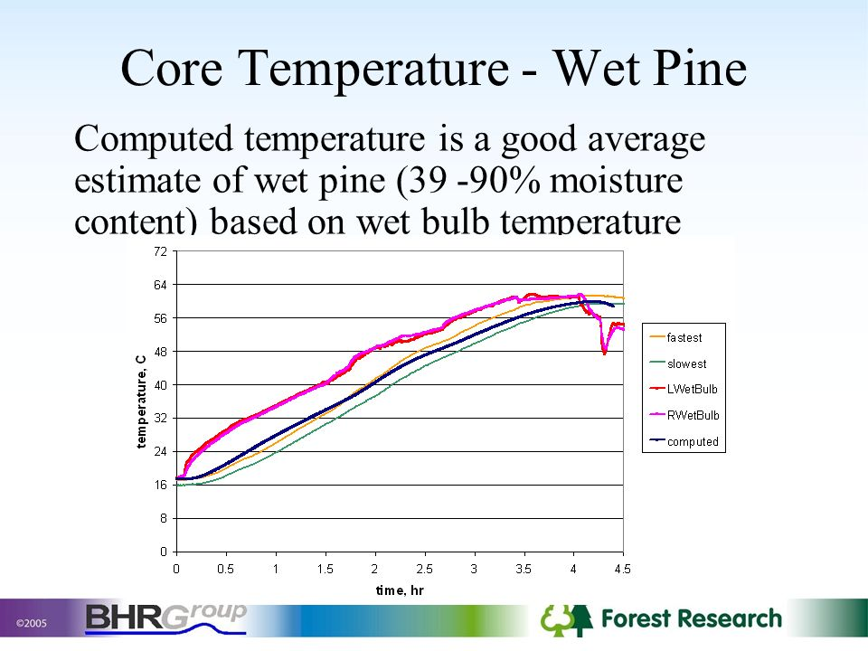 Core Temperature - Wet Pine Computed temperature is a good average estimate of wet pine (39 -90% moisture content) based on wet bulb temperature