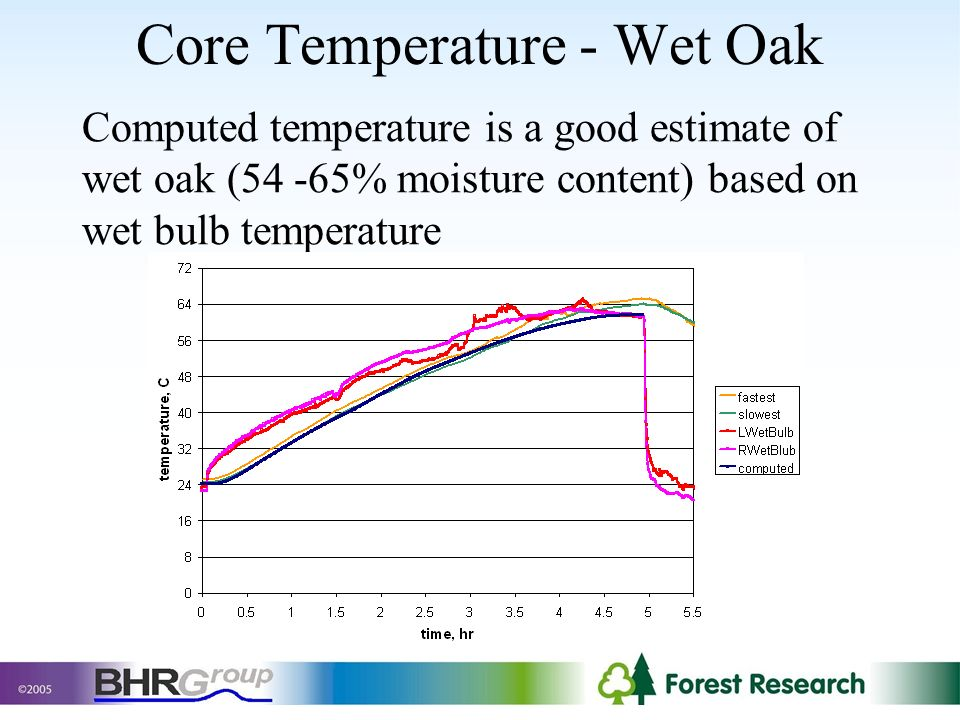 Core Temperature - Wet Oak Computed temperature is a good estimate of wet oak (54 -65% moisture content) based on wet bulb temperature