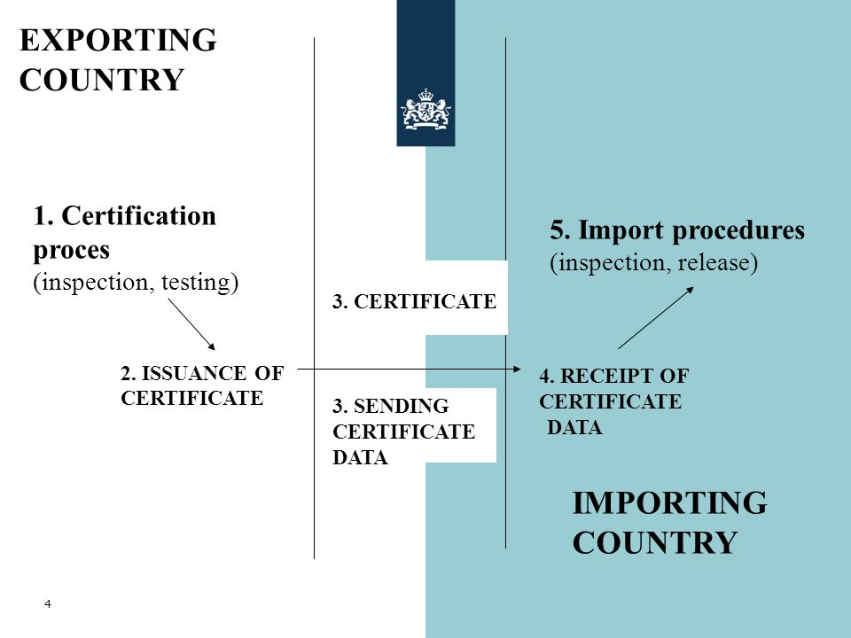 4 2. ISSUANCE OF CERTIFICATE 1. Certification proces (inspection, testing) 4. RECEIPT OF CERTIFICATE 3. SENDING CERTIFICATE DATA 5. Import procedures