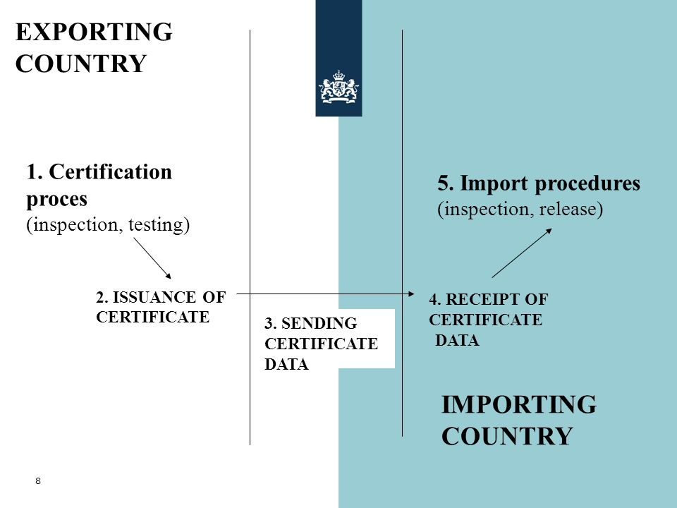 8 2. ISSUANCE OF CERTIFICATE 1. Certification proces (inspection, testing) 4. RECEIPT OF CERTIFICATE 3. SENDING CERTIFICATE DATA 5. Import procedures