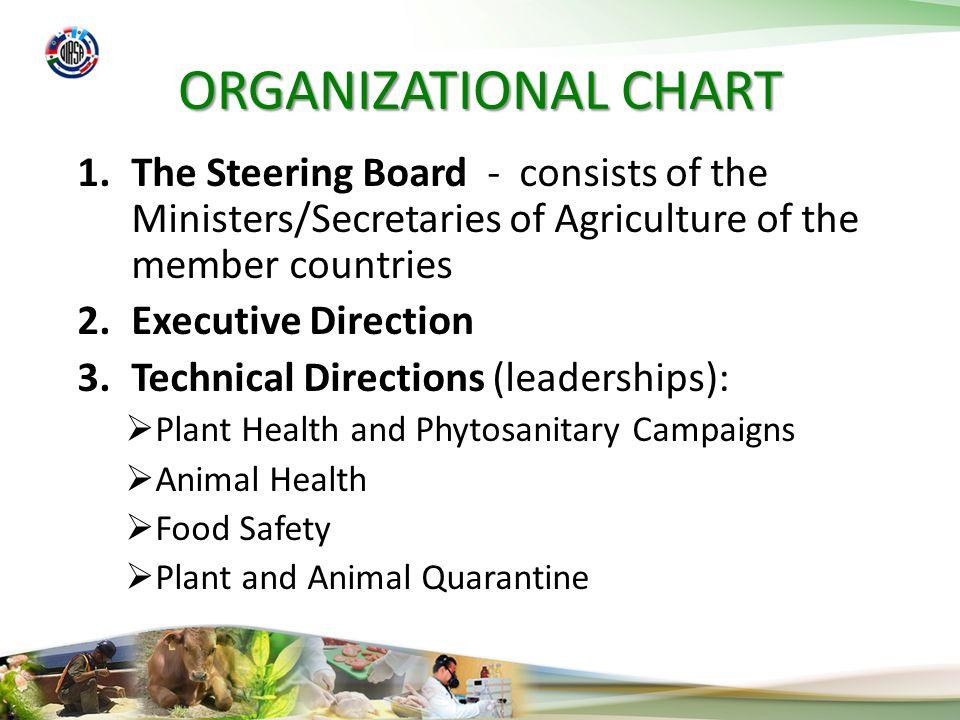 Regional Phytosanitary Programs Palm trees Phytosanitary Program.