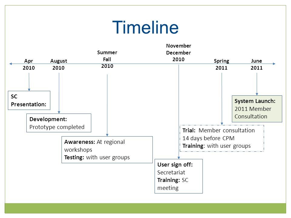 Timeline Apr 2010 August 2010 Summer Fall 2010 November December 2010 Spring 2011 June 2011 SC Presentation: Development: Prototype completed Awareness: At regional workshops Testing: with user groups User sign off: Secretariat Training: SC meeting Trial: Member consultation 14 days before CPM Training: with user groups System Launch: 2011 Member Consultation