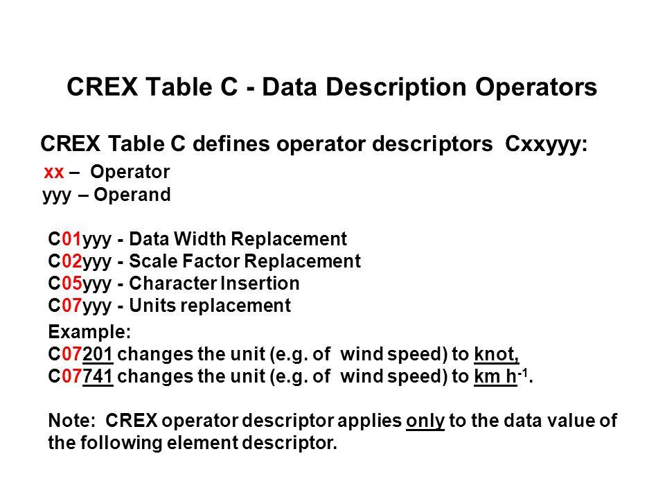 CREX Table C - Data Description Operators CREX Table C defines operator descriptors Cxxyyy: xx – Operator yyy – Operand C01yyy - Data Width Replacemen